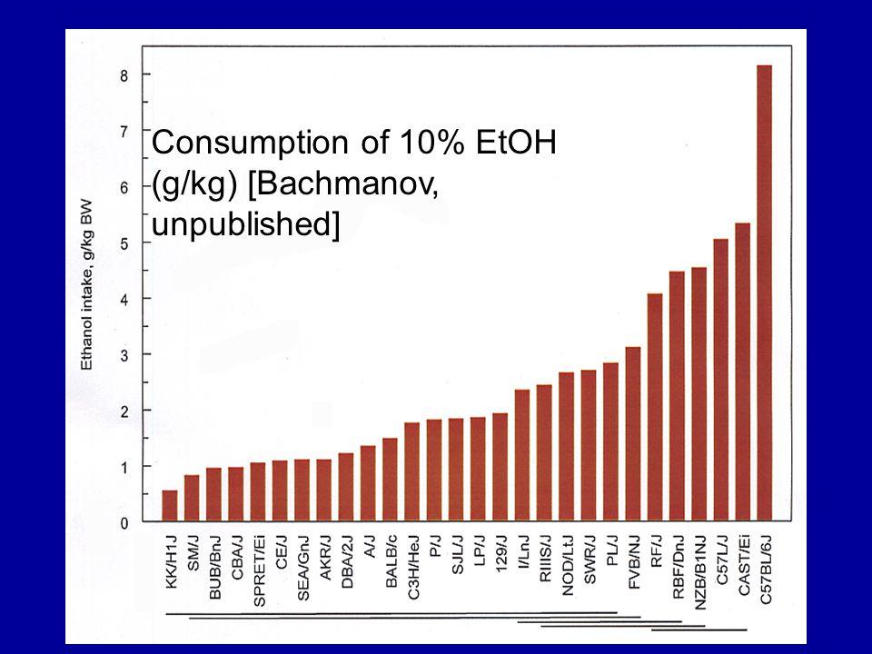 Consumption of 10% EtOH (g/kg) [Bachmanov, unpublished]
